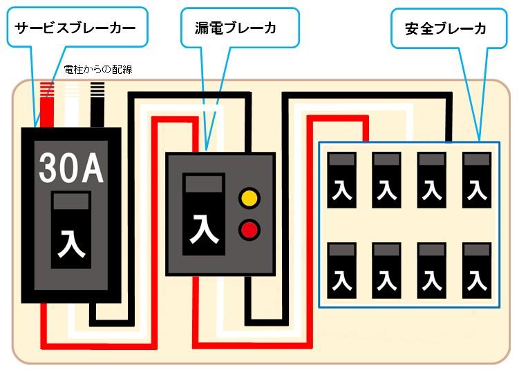 ブレーカ 分電盤 配線図